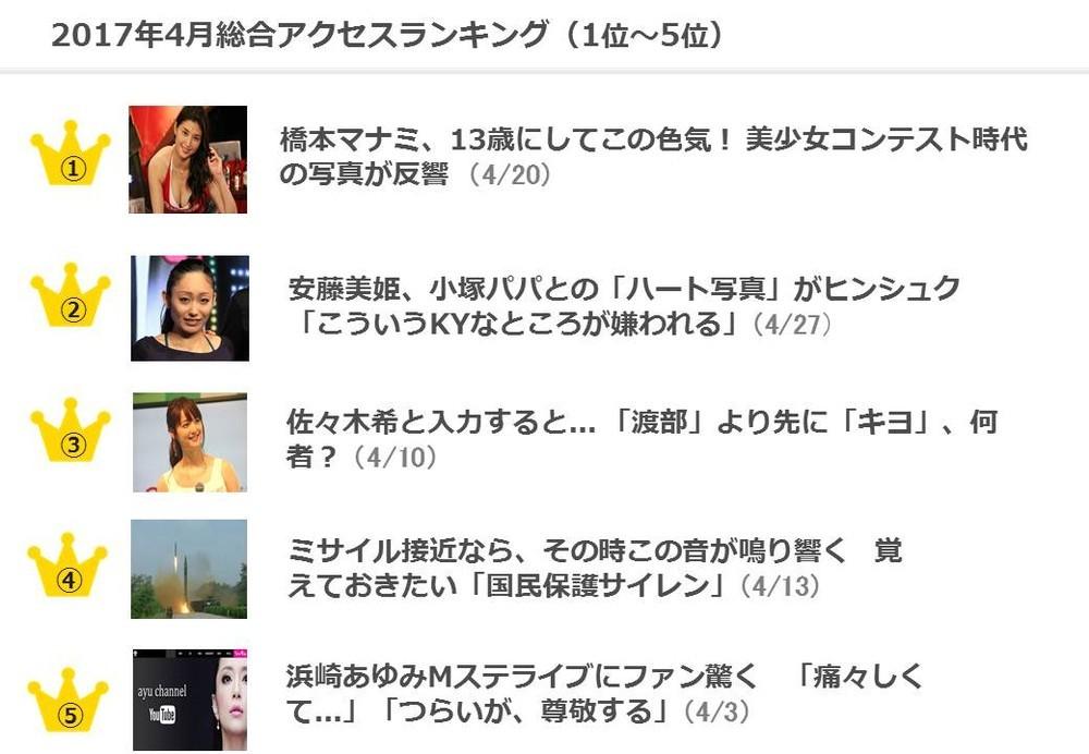 J-CASTニュースランキング 4月は「13歳の橋本マナミ」