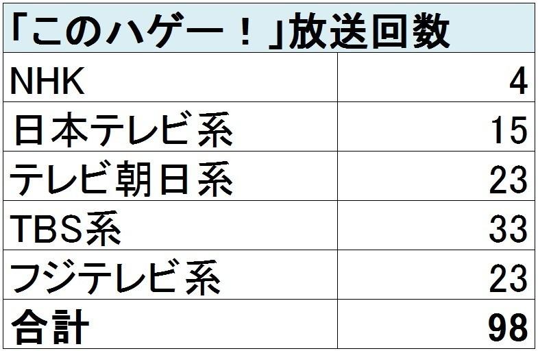局別の「このハゲー!」発言オンエア回数(6月22日~25日、J-CASTニュース調べ)