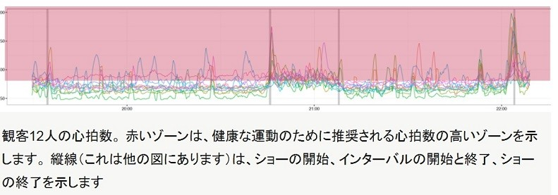 12人の観客の心拍数の変化。健康的な範囲に収まっている(UCLのプレスリリースより)