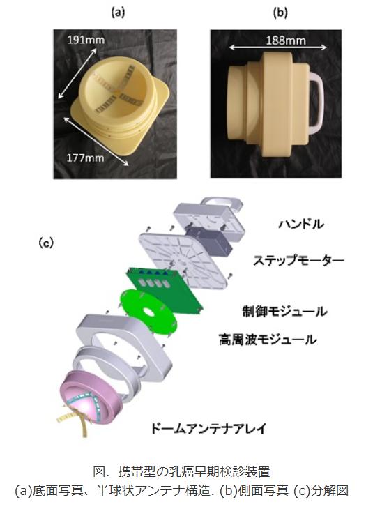 電波を使った「痛くない」乳がん検診装置 小型で持ち運べる、広島大が世界初の開発