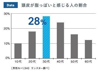 「頭皮が脂っぽいと感じる」男性の割合。20%を超えているのは30代と40代のみ。