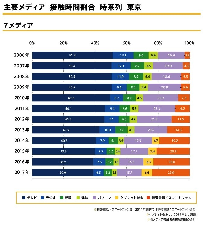 (図1)博報堂DYメディアパートナーズ メディア環境研究所 「メディア定点調査2017」より