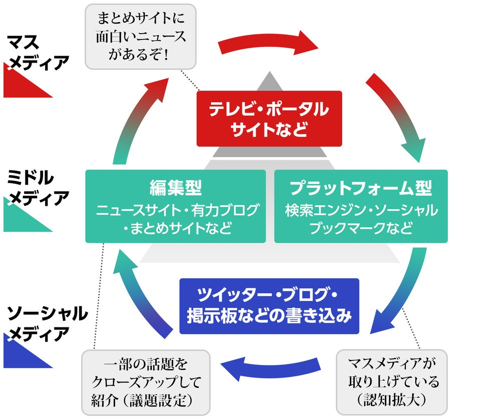 (図2)『ネットメディア覇権戦争 偽ニュースはなぜ生まれたのか』(藤代裕之著、光文社新書)より