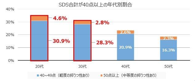 うつ性自己評価尺度(SDS)の結果より算出。若い層ほど点数が高く、うつ傾向にある。(調査対象はメンズヘルスクリニック東京の初診患者3877人)