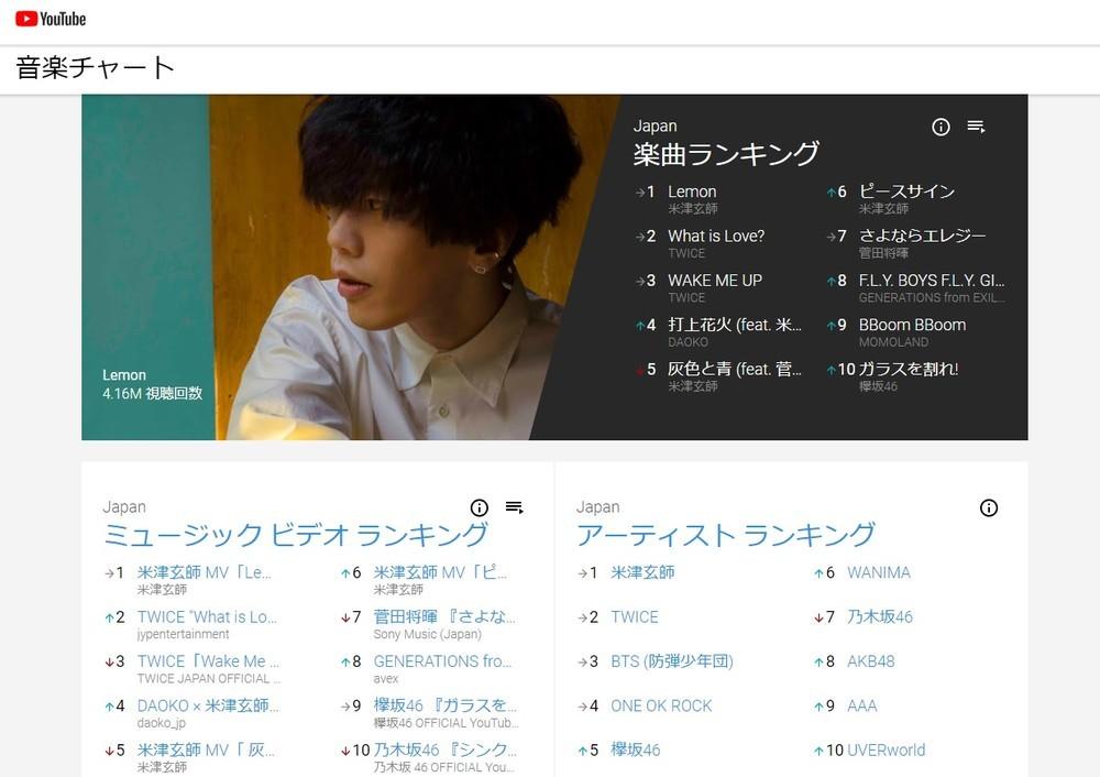 「YouTubeチャート」初週は米津玄師が首位独占 CDチャートより実情に近い?