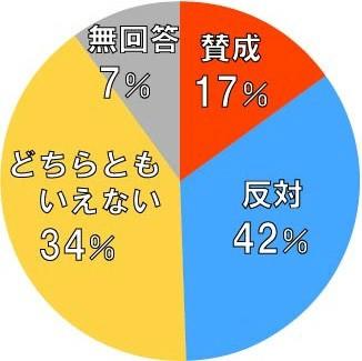 NHK、IR誘致世論調査で「おかしな」円グラフ 多かった「反対」の面積小さく疑問噴出