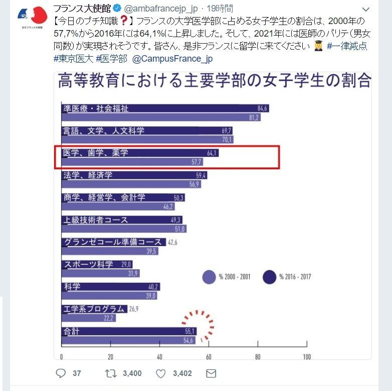 女子「一律減点」、フランス大使館が皮肉ツイート 「皆さん、ぜひ留学に」