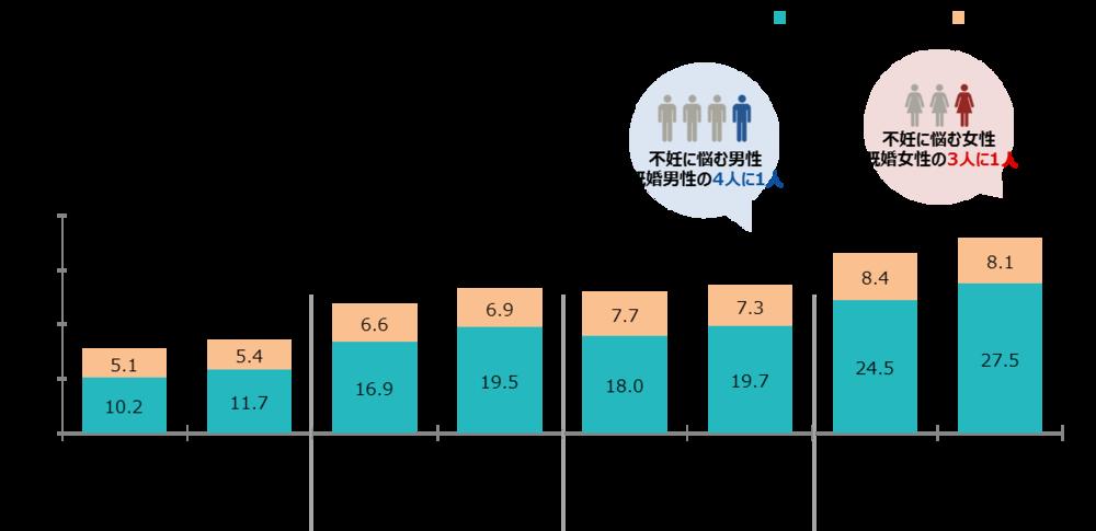 男女とも60%超...「妊活」に関わるこの数字、わかりますか?