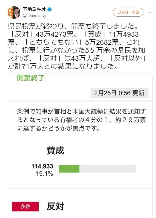沖縄県民投票は「反対は43万人超、反対以外が計71万人」 維新・下地議員がツイート
