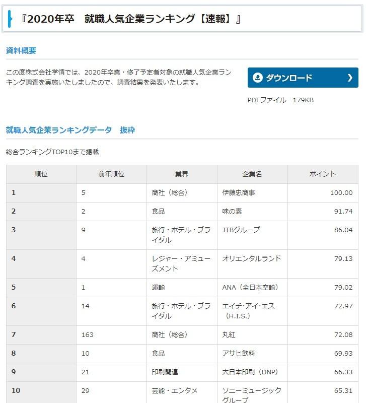 出版不況なのに...? 大日本印刷「就職人気」9位に急上昇した理由
