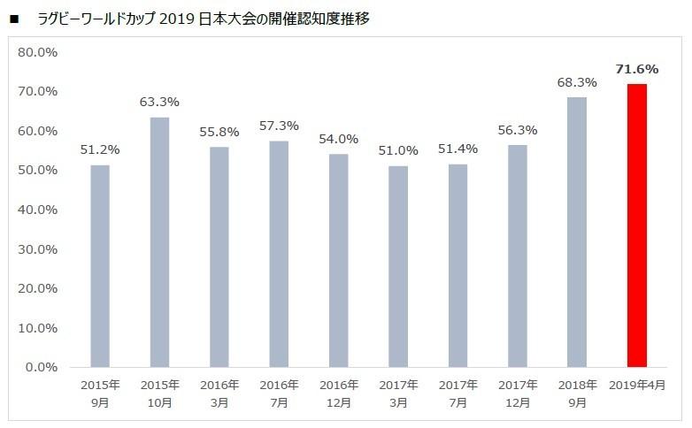 組織委が発表した「日本大会の開催認知度推移」データ