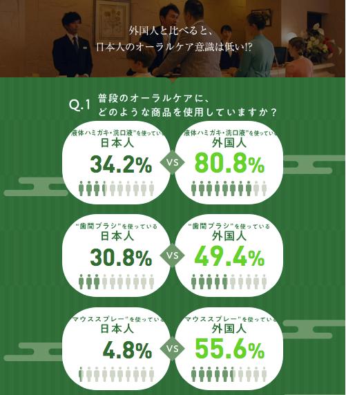「日本人と外国人のオーラルケア意識」2019年1月サンスター調べ