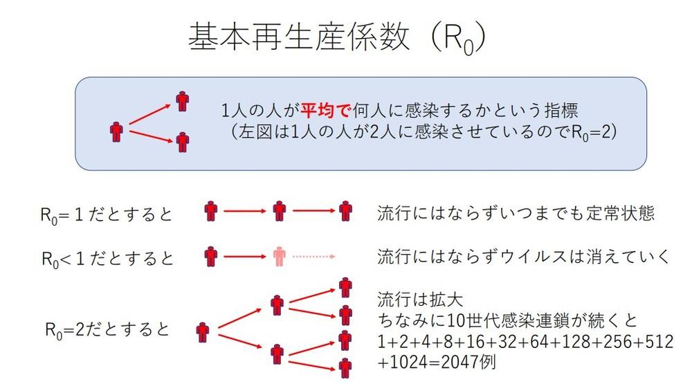 「基本再生産計数」(押谷氏の資料より)