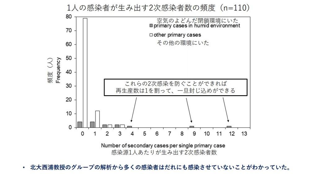 「1人の感染者が生み出す2次感染者数の頻度」(押谷氏の資料より)