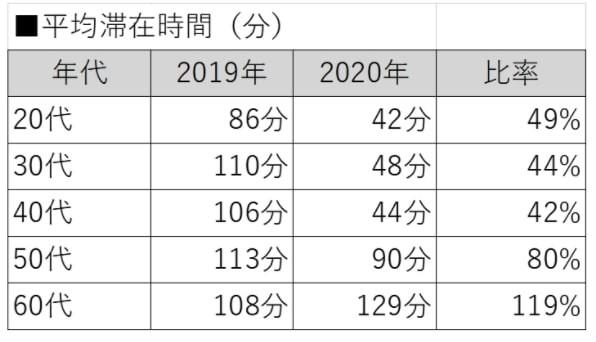 上野公園の平均滞在時間