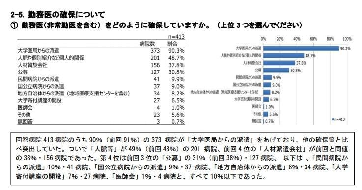 勤務医の確保手段/日本病院会調べ