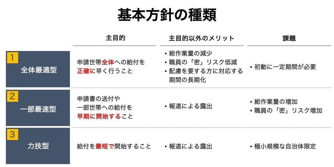 3つの基本方針/東氏のnoteより