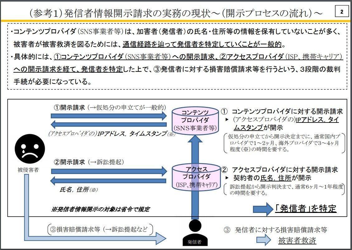 開示プロセス(総務省有識者会議資料より)