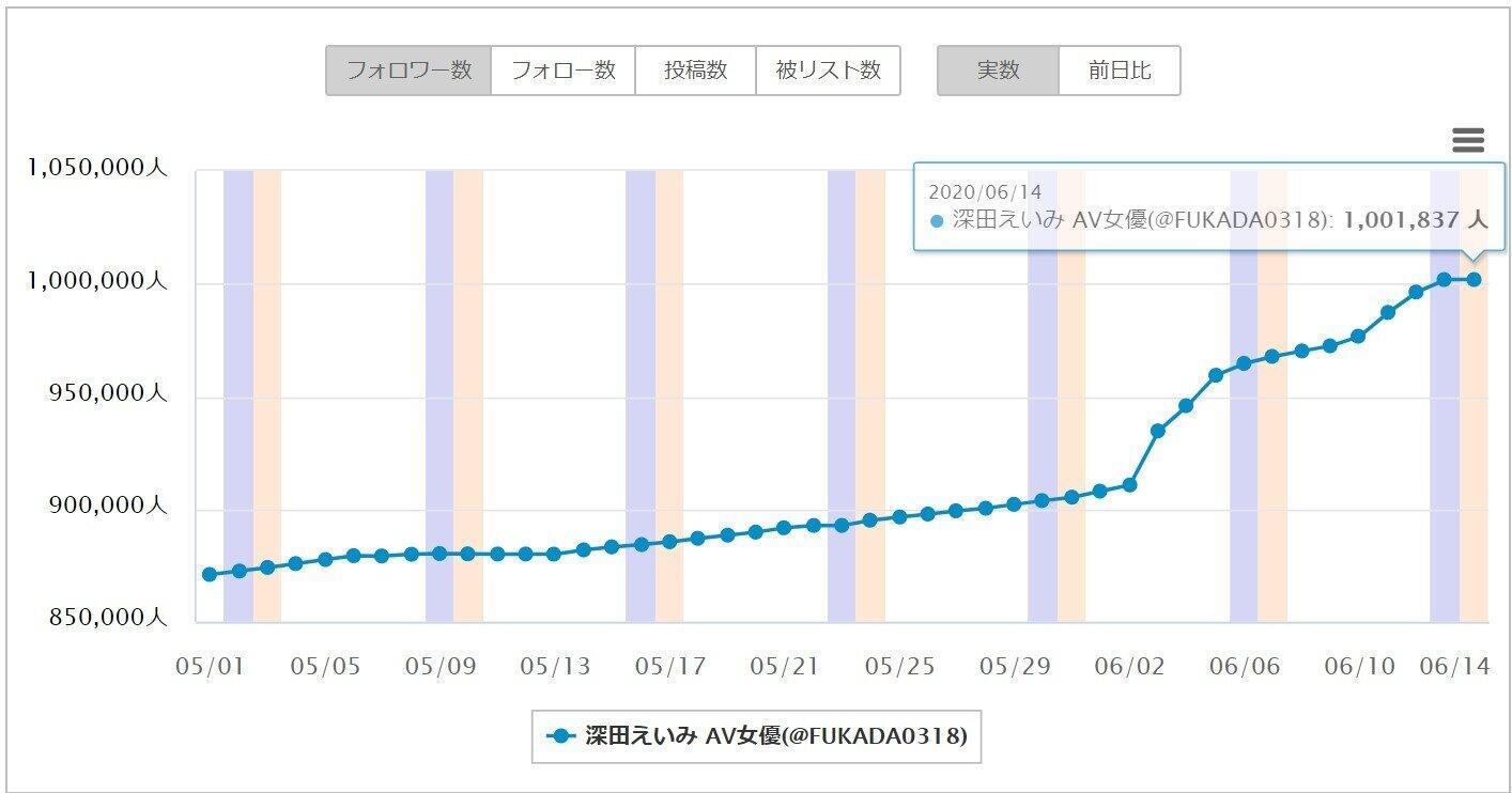 深田さんのフォロワー数の推移、6月2日から急増している(ソーシャルインサイトより)