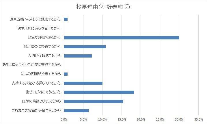 小野泰輔氏への投票理由