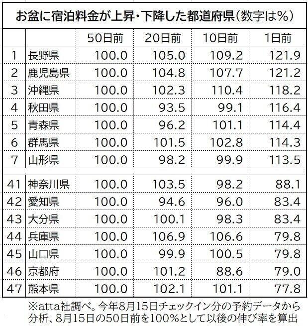 都道府県ごとのオンライン予約が可能な宿泊施設の価格動向(8月15日チェックイン分)。長野など東京からほど近い県や、鹿児島など遠隔地でチェックイン日が近づくにつれて高騰する傾向が見られた一方、京都などで苦戦傾向がうかがえる(atta提供)