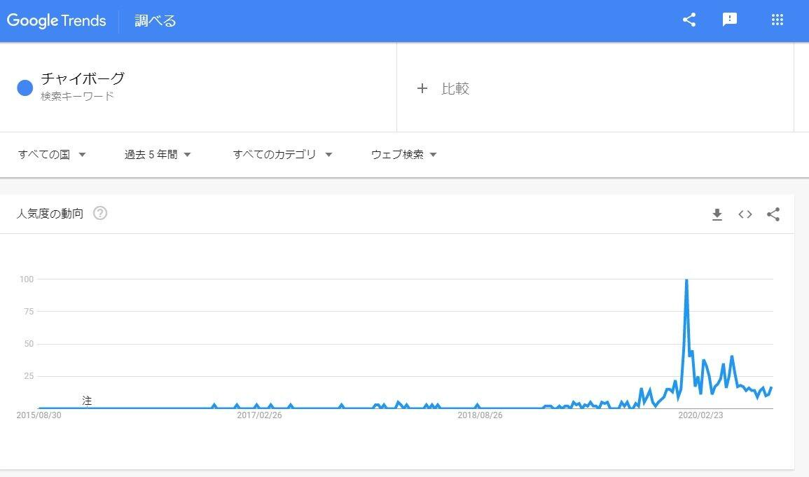 Google Trendsより 2019年ごろから「チャイボーグ」の検索数が激増している