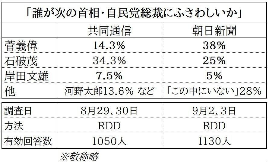 共同通信と朝日新聞の世論調査の違い