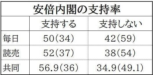 安倍内閣の支持率に関する各社の世論調査結果(数字は%、かっこ内は前回の結果)