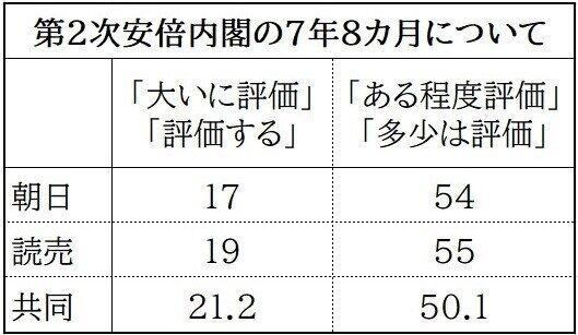 第2次安倍内閣の評価に関する各社の世論調査(数字は%)