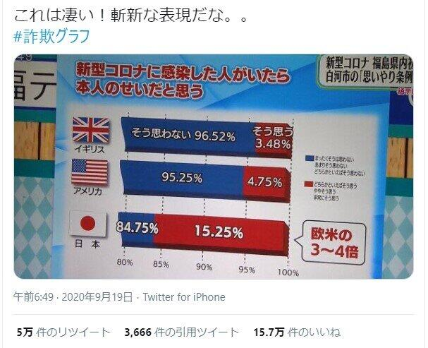 番組内のグラフに「印象操作」 SNS物議で福島テレビが謝罪「体制の不備でした」