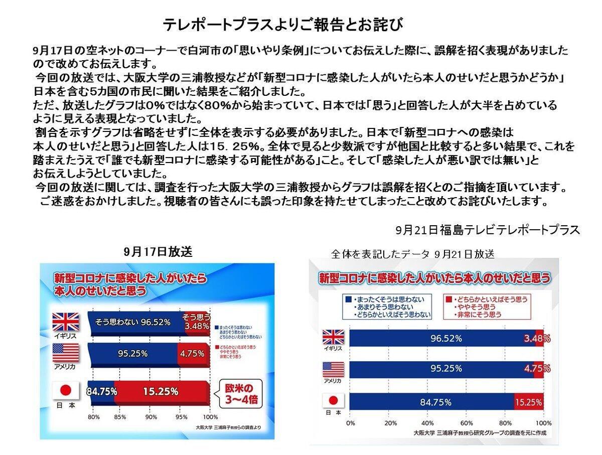 テレビ福島の報告文