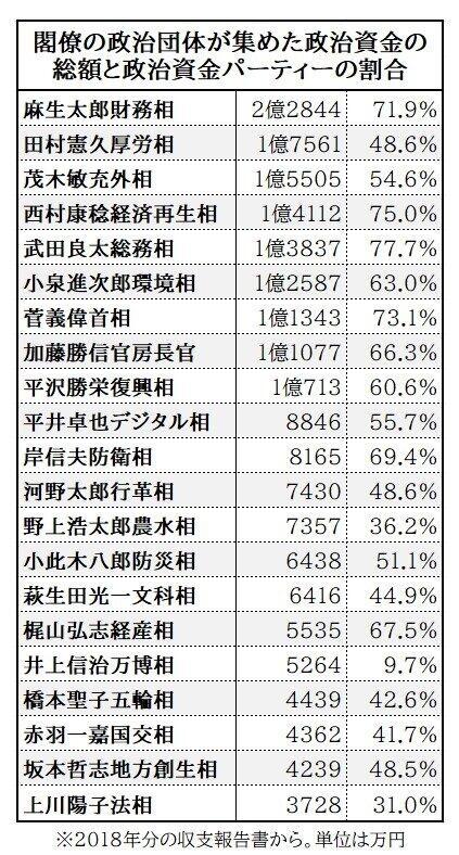 菅内閣の閣僚の政治団体が集めた政治資金の総額と政治資金パーティーの割合