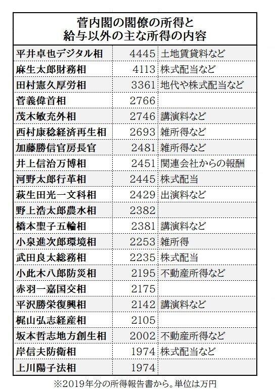 菅内閣の閣僚の所得と給与以外の主な所得(2019年分の所得報告書から)