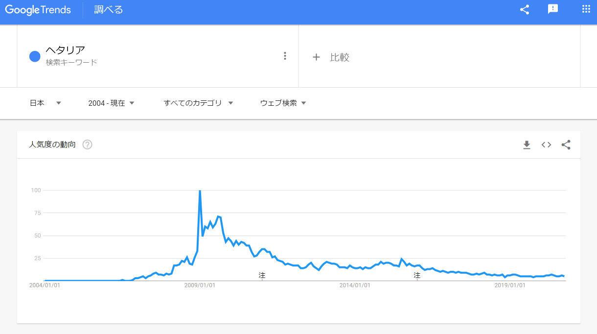 検索ワードの量の増減を時系列にたどれるツール「Googleトレンド」より