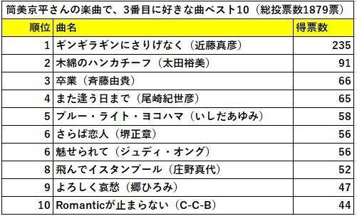 「3番目に好きな曲」ベスト10