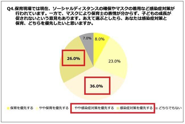 保育士の62%が「保育より、感染症対策を優先したい」と回答(プレスリリースより、一部加工)
