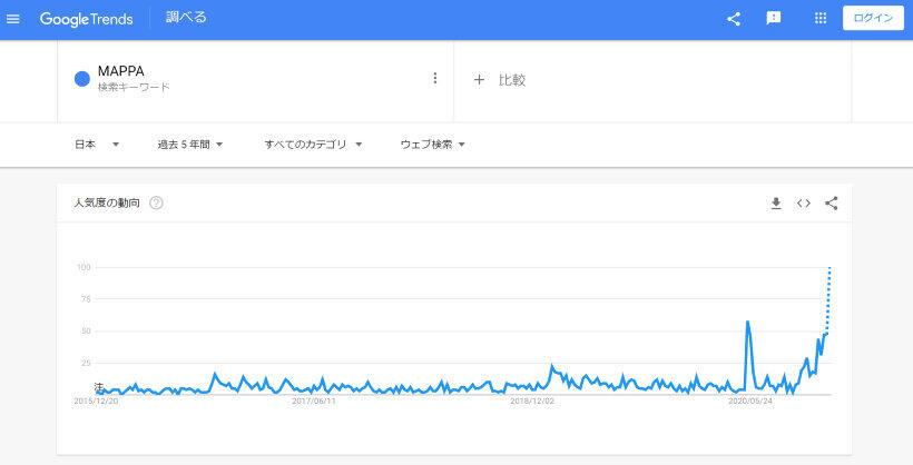 検索ワードの量の増減を時系列にたどれるツール「グーグルトレンド」