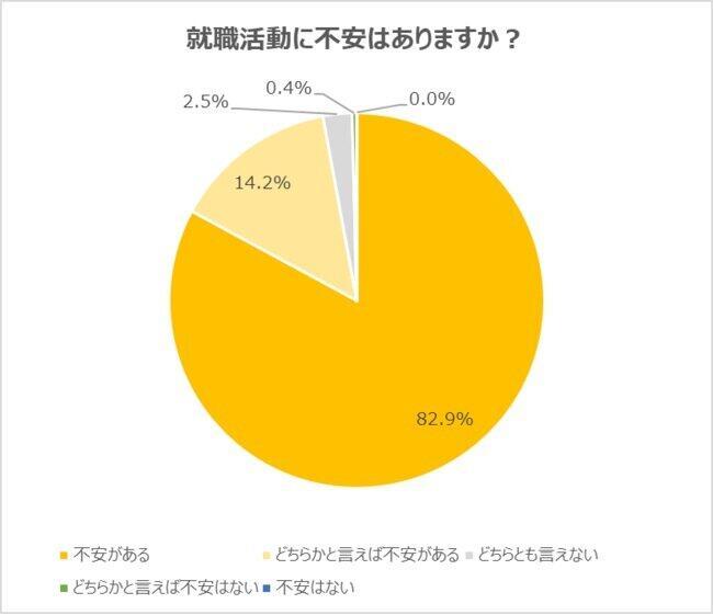 学生の9割以上が「不安がある」と回答