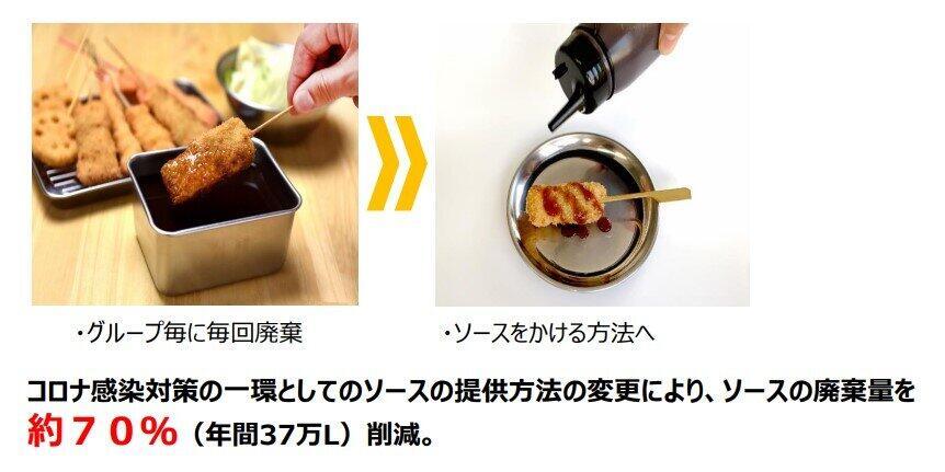 「漬け」→「かけ」で廃棄量大幅削減(串カツ田中HDの決算説明資料より)