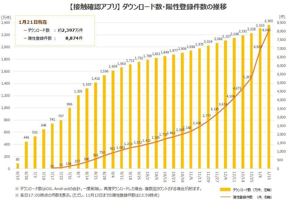 菅首相、「COCOA」による陽性判明数は「把握できていない」 登録陽性者も全体の2.6%に過ぎず