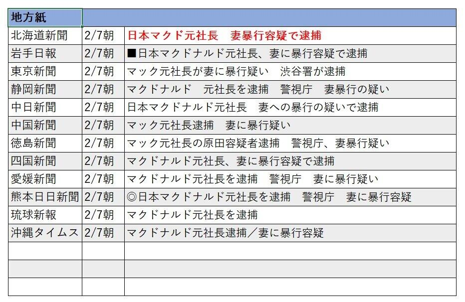 地方紙では、北海道新聞のみが「マクド」を使った