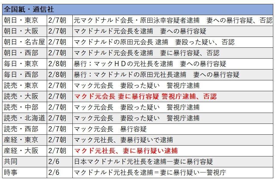 全国紙・通信社の見出し。読売・産経の大阪本社版が「マクド」と報じた