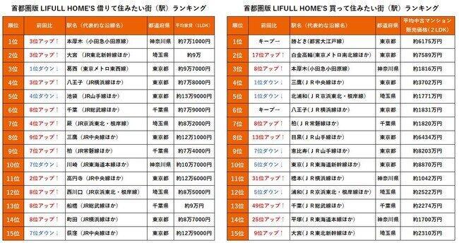 2021年の「借りて住みたい」「買って住みたい」街ベスト15(「LIFULL HOME'S」資料より)