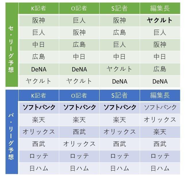 J-CASTニュース記者の順位予想。太字が日本一チーム