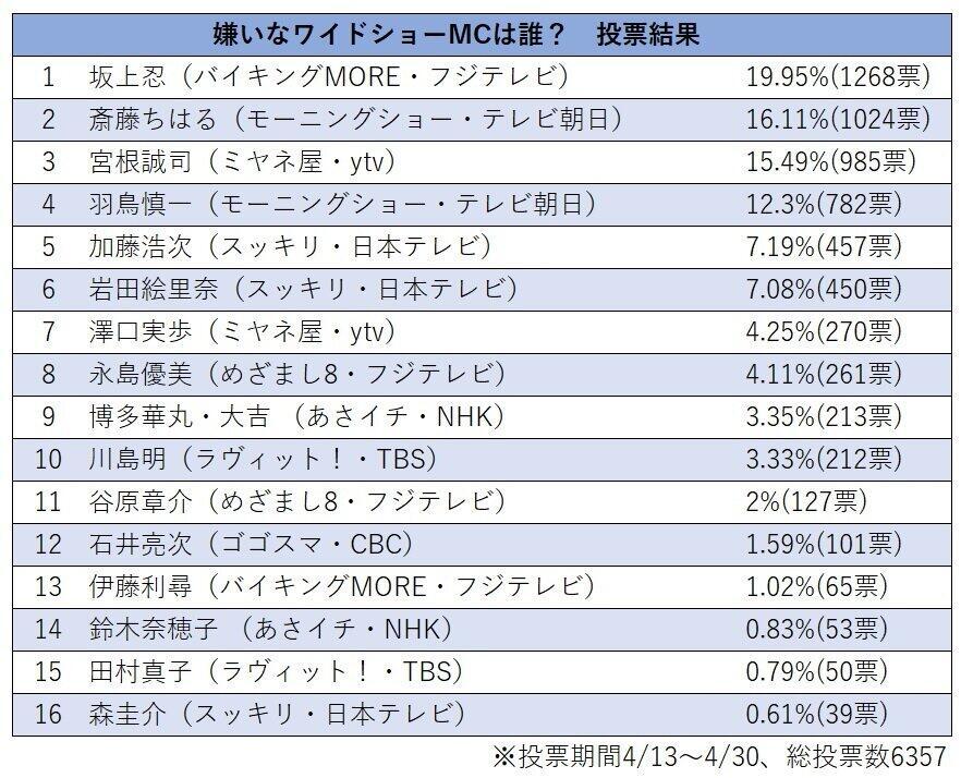 「嫌いな司会者」の投票結果。「バイキングMORE」(フジテレビ)の坂上忍さんが2割近い票を集めた