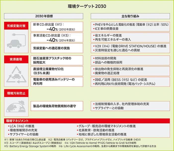 環境ターゲット2030(提供:三菱自動車)