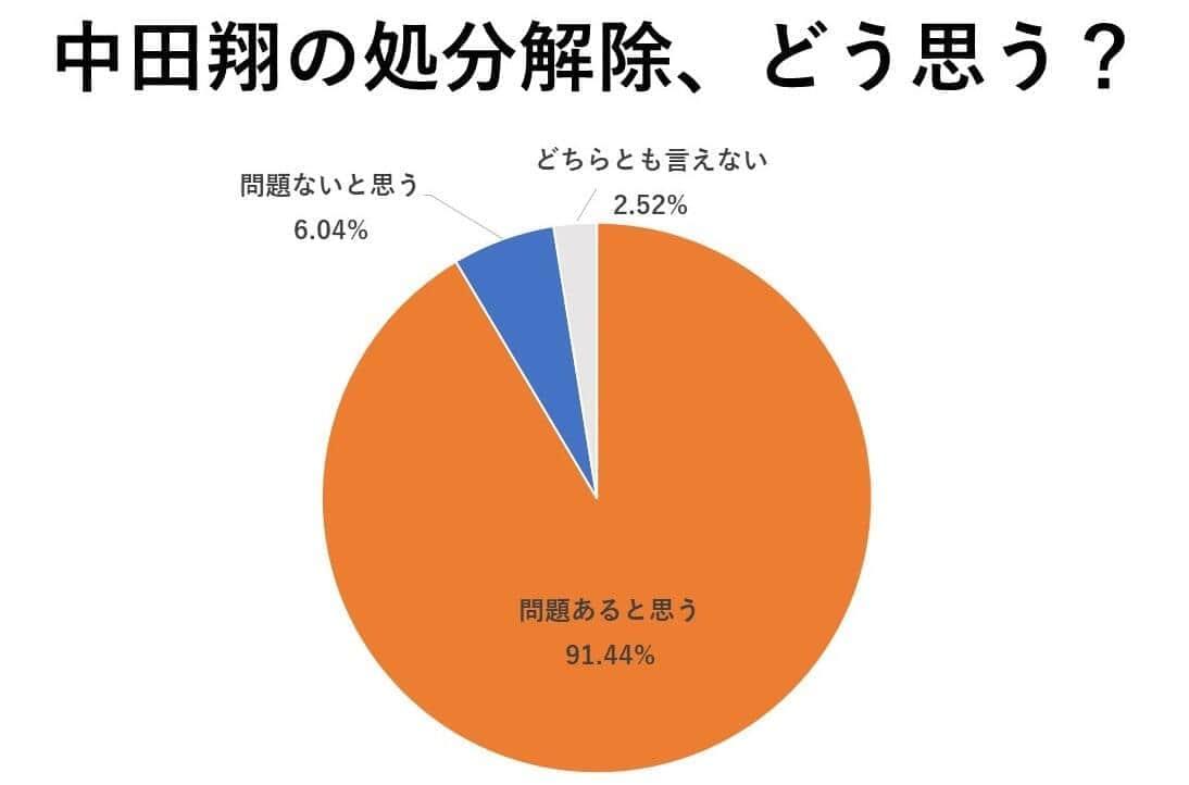 アンケートの投票結果