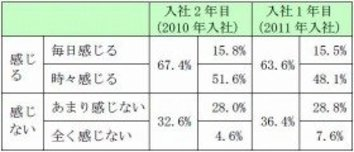 入社2年目はつらいよ! 「仕事が厳しい」67.4%
