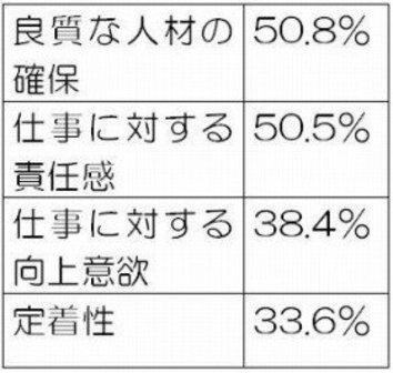 非正社員の割合38.7% 「早く5割超えろ」の声も
