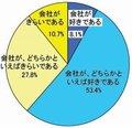 「自分の会社が嫌い」38.5% 人間関係、社風、評価制度に不満